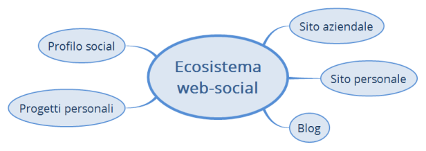Ecosistema web-social
